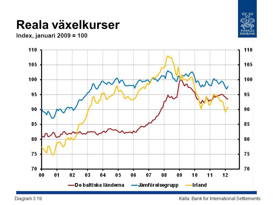 Reala växelkurser Index, januari 2009 = 100