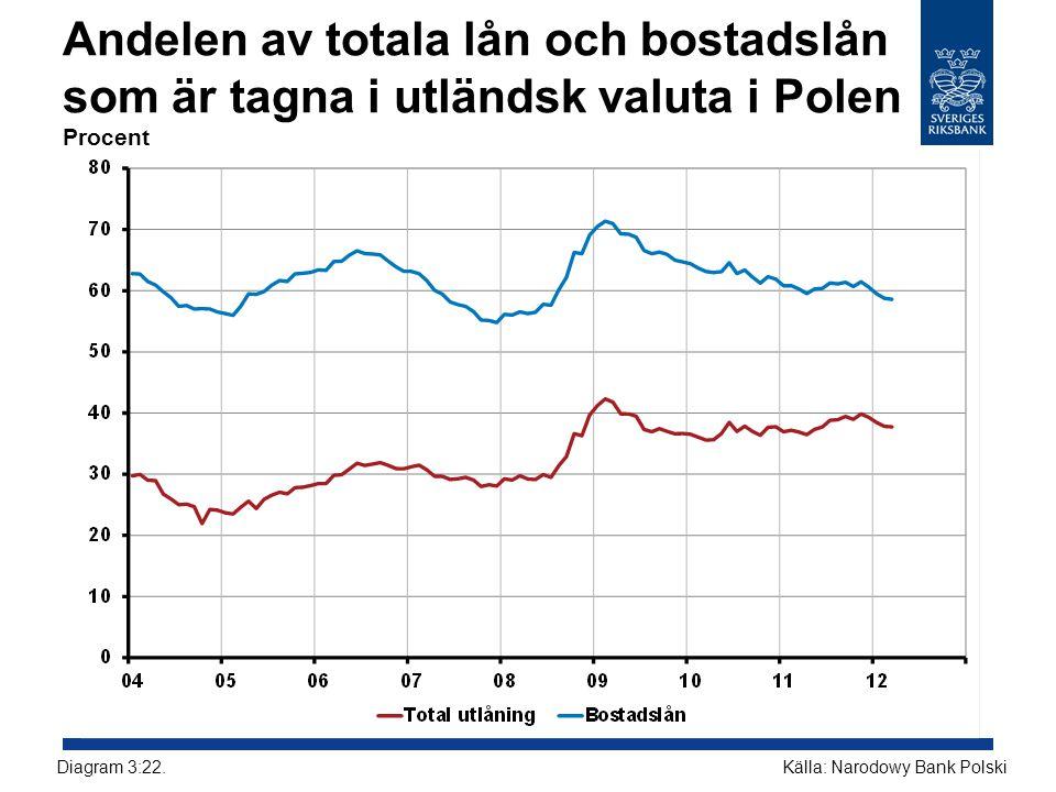 Andelen av totala lån och bostadslån som är tagna i utländsk valuta i Polen Procent
