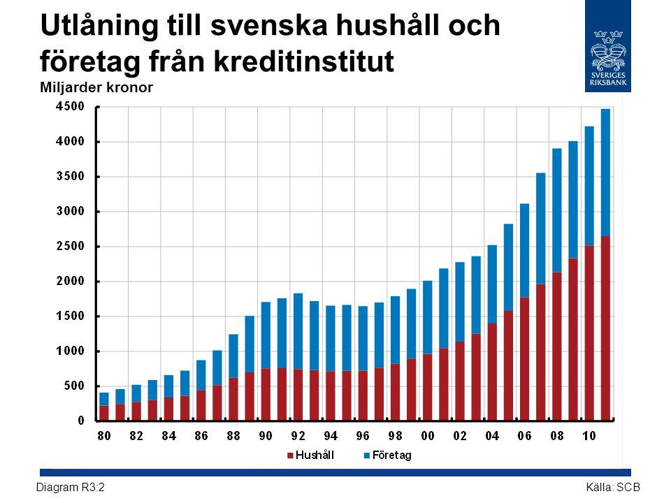 Utlåning till svenska hushåll och företag från kreditinstitut Miljarder kronor