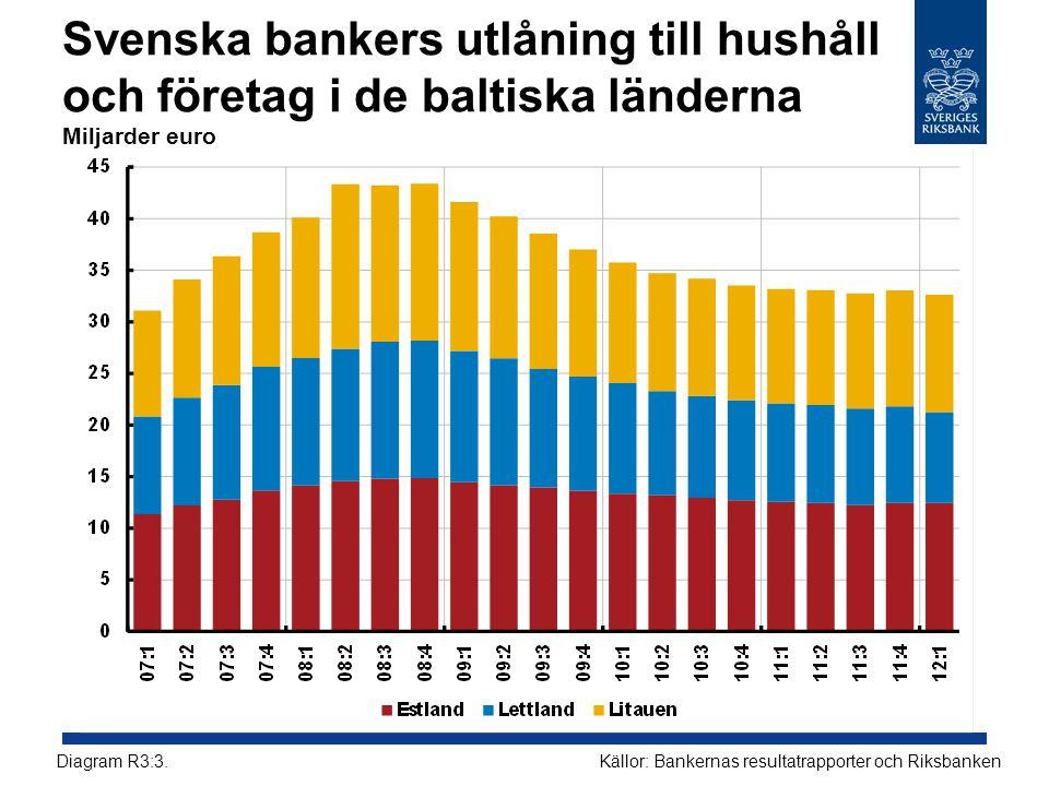 Svenska bankers utlåning till hushåll och företag i de baltiska länderna Miljarder euro