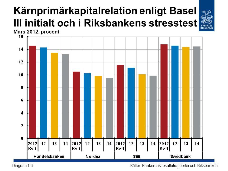 Kärnprimärkapitalrelation enligt Basel III initialt och i Riksbankens stresstest Mars 2012, procent