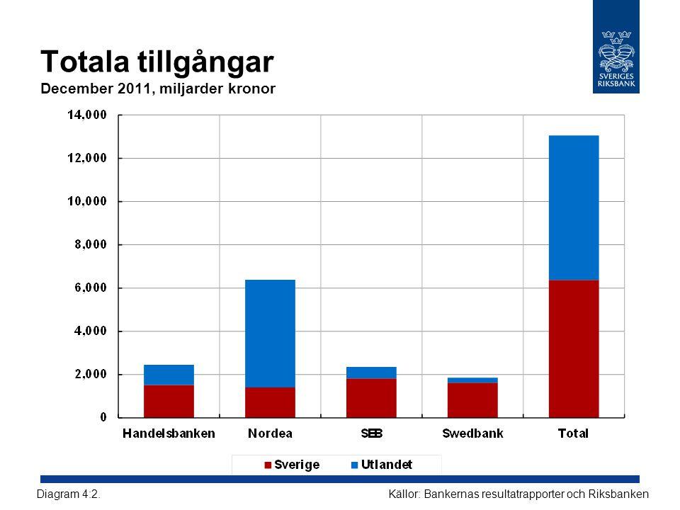 Totala tillgångar December 2011, miljarder kronor