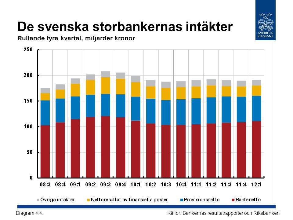 De svenska storbankernas intäkter Rullande fyra kvartal, miljarder kronor