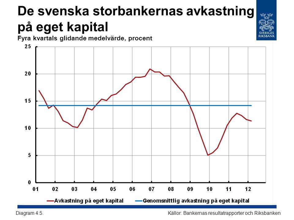 De svenska storbankernas avkastning på eget kapital Fyra kvartals glidande medelvärde, procent