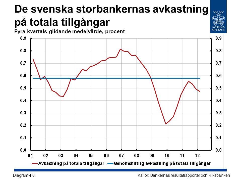 De svenska storbankernas avkastning på totala tillgångar Fyra kvartals glidande medelvärde, procent