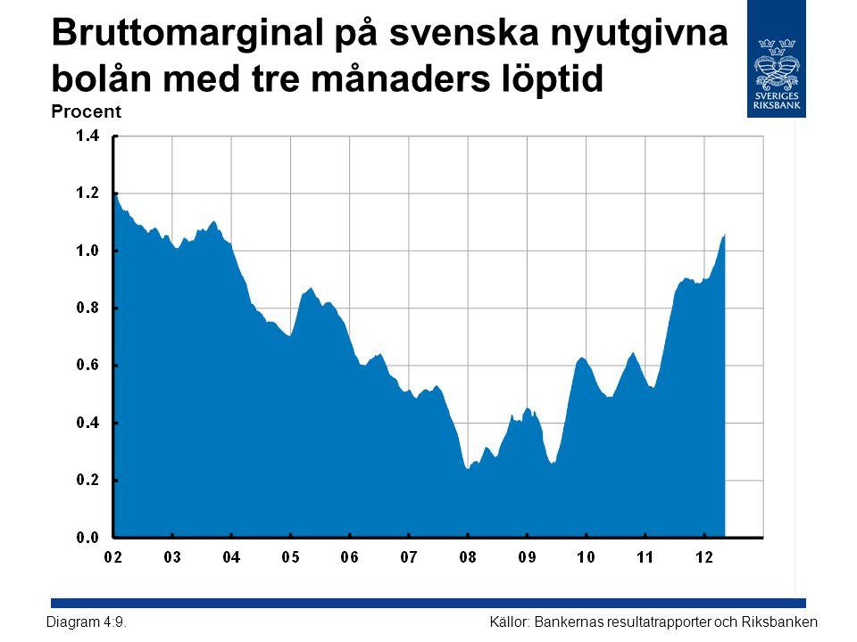 Bruttomarginal på svenska nyutgivna bolån med tre månaders löptid Procent
