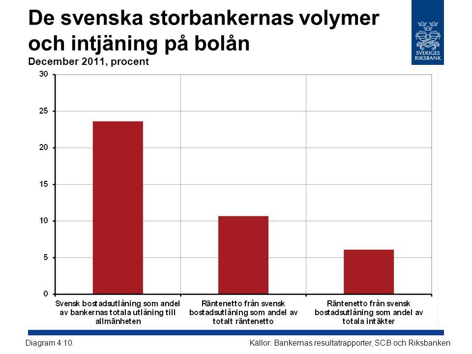 De svenska storbankernas volymer och intjäning på bolån December 2011, procent
