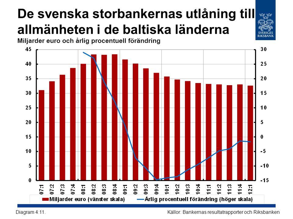 De svenska storbankernas utlåning till allmänheten i de baltiska länderna Miljarder euro och årlig procentuell förändring