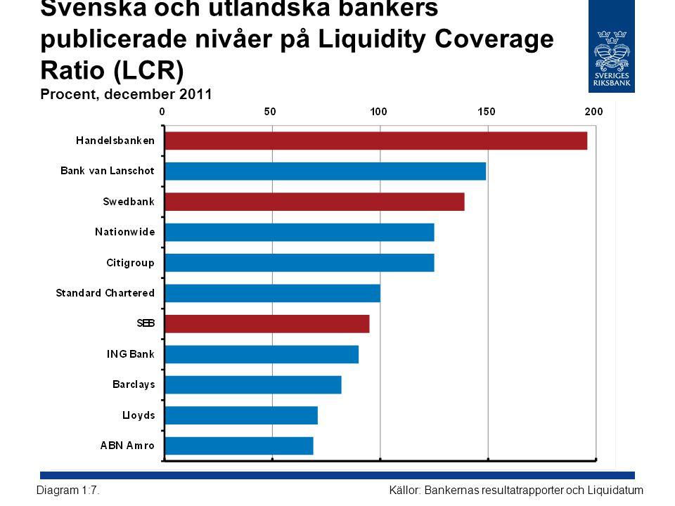 Svenska och utländska bankers publicerade nivåer på Liquidity Coverage Ratio (LCR) Procent, december 2011