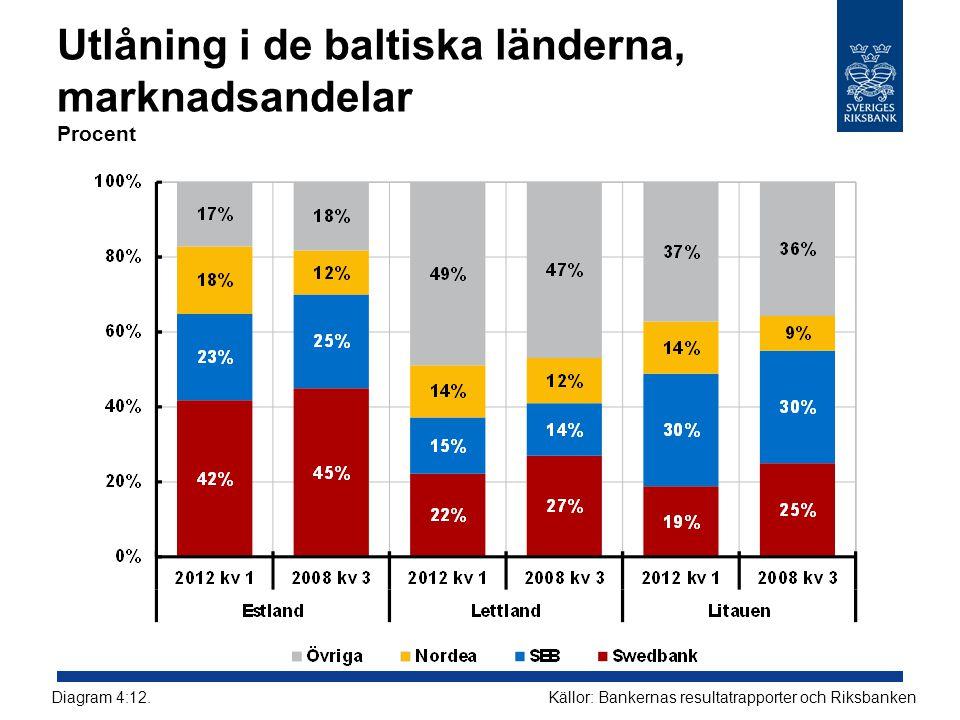 Utlåning i de baltiska länderna, marknadsandelar Procent
