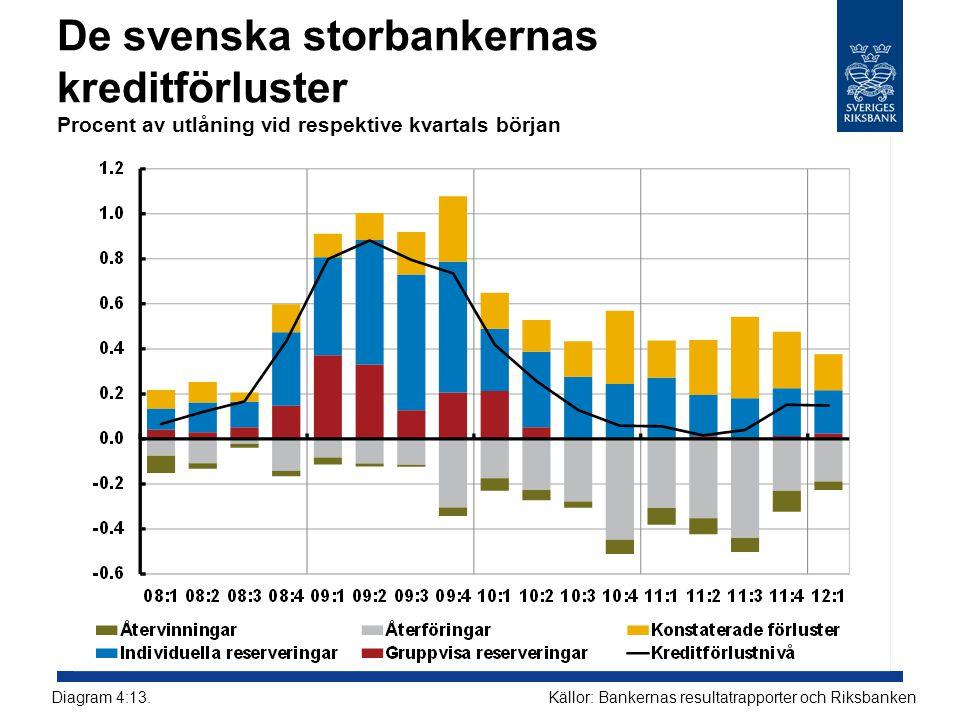De svenska storbankernas kreditförluster Procent av utlåning vid respektive kvartals början