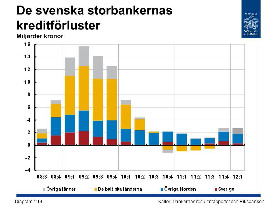 De svenska storbankernas kreditförluster Miljarder kronor