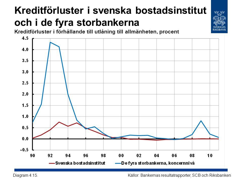 Kreditförluster i svenska bostadsinstitut och i de fyra storbankerna Kreditförluster i förhållande till utlåning till allmänheten, procent