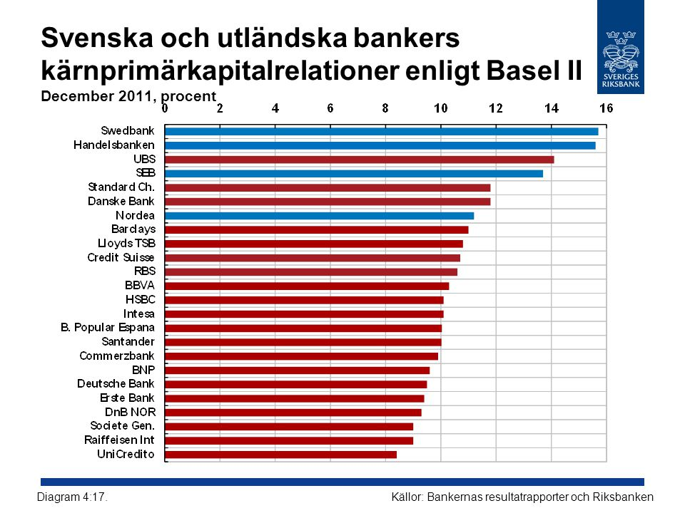Svenska och utländska bankers kärnprimärkapitalrelationer enligt Basel II December 2011, procent