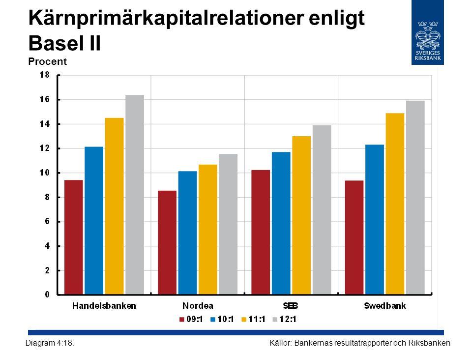 Kärnprimärkapitalrelationer enligt Basel II Procent