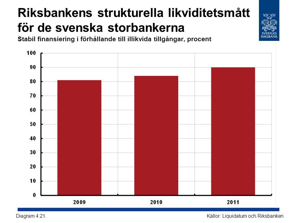 Riksbankens strukturella likviditetsmått för de svenska storbankerna Stabil finansiering i förhållande till illikvida tillgångar, procent