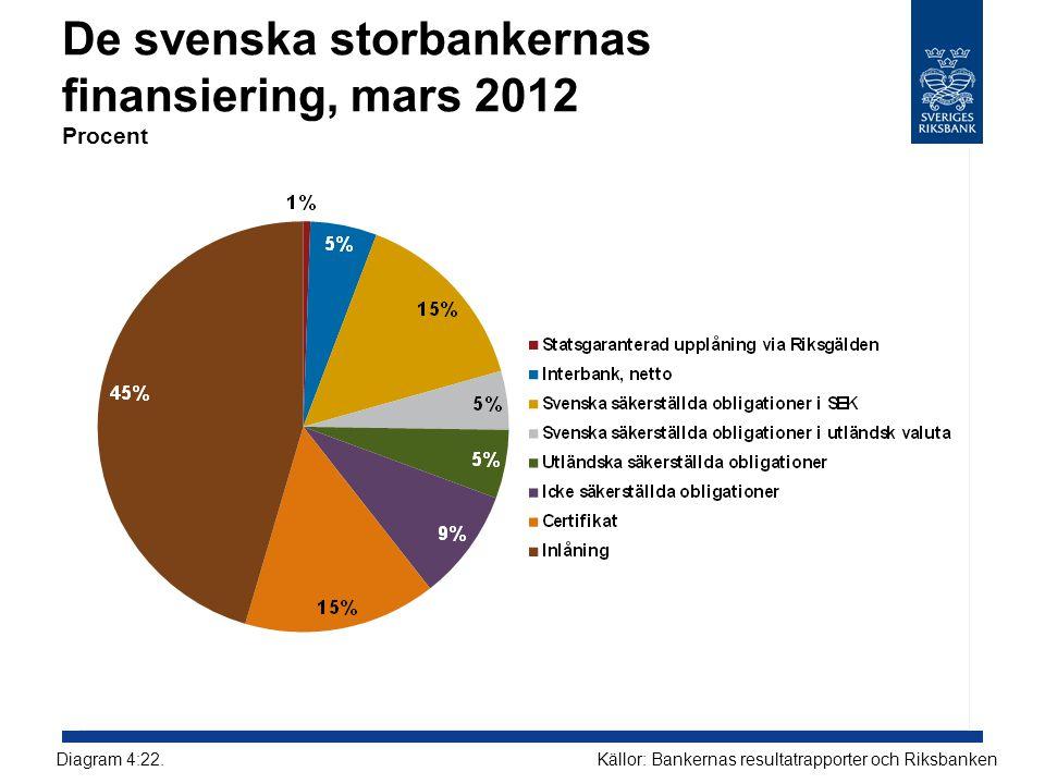De svenska storbankernas finansiering, mars 2012 Procent