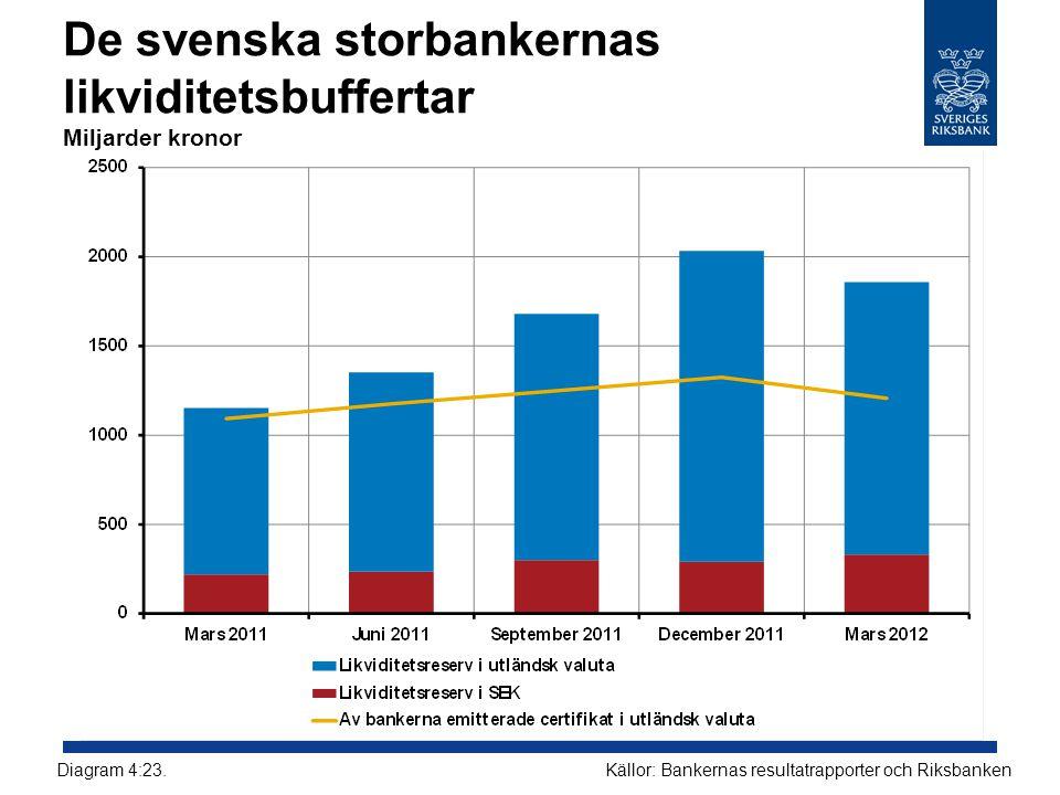 De svenska storbankernas likviditetsbuffertar Miljarder kronor