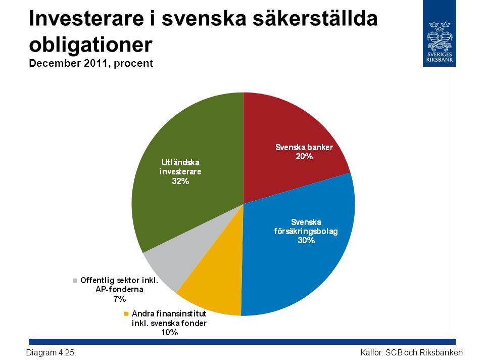 Investerare i svenska säkerställda obligationer December 2011, procent