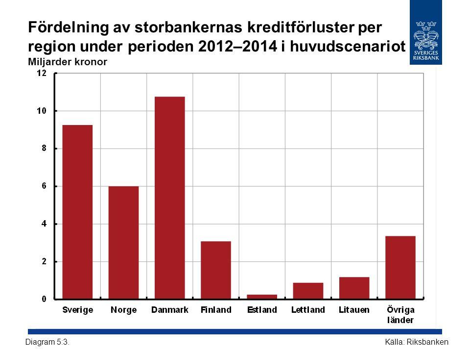 Fördelning av storbankernas kreditförluster per region under perioden 2012–2014 i huvudscenariot Miljarder kronor