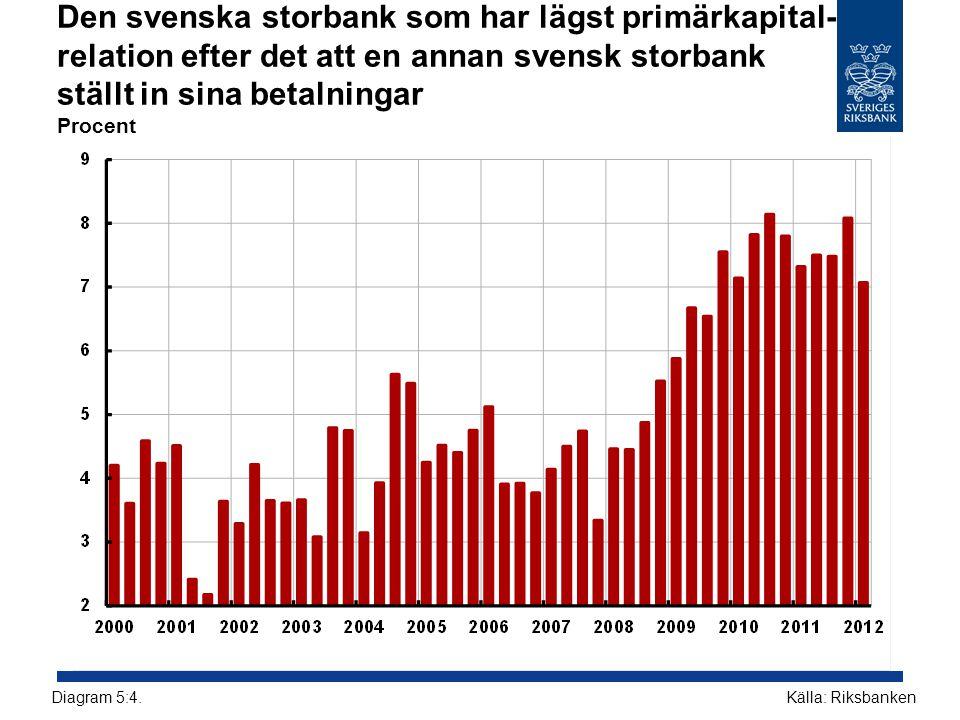 Den svenska storbank som har lägst primärkapital-relation efter det att en annan svensk storbank ställt in sina betalningar Procent