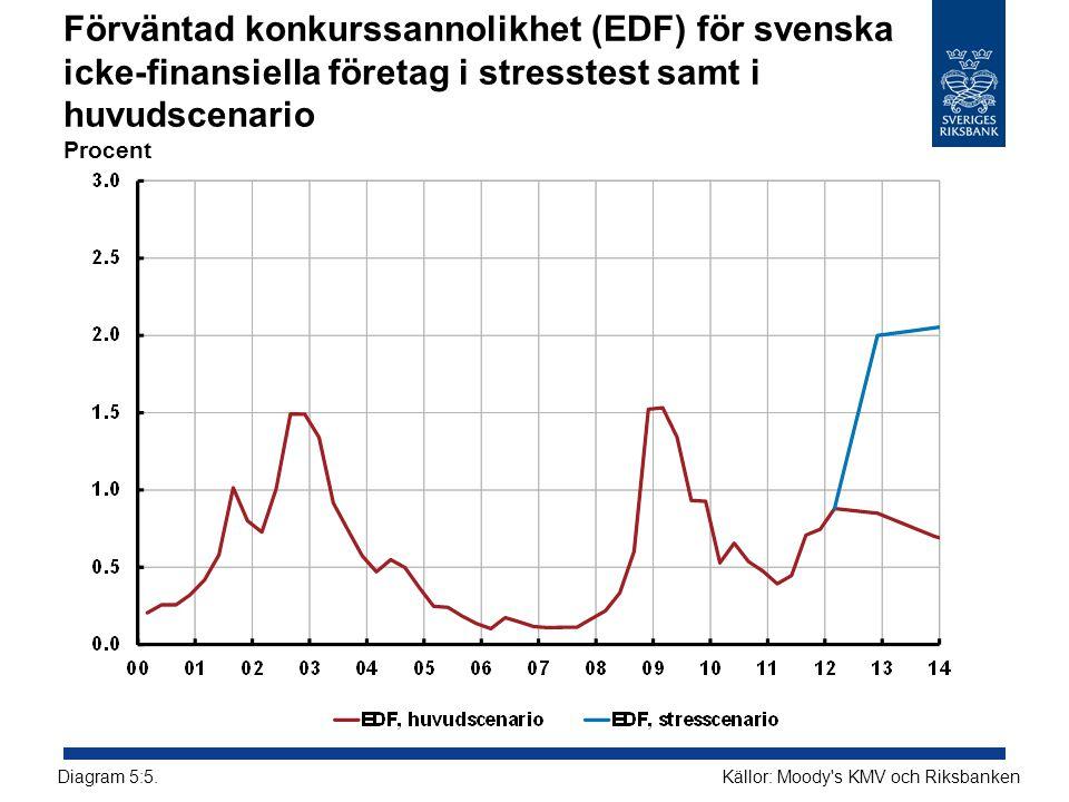 Förväntad konkurssannolikhet (EDF) för svenska icke-finansiella företag i stresstest samt i huvudscenario Procent