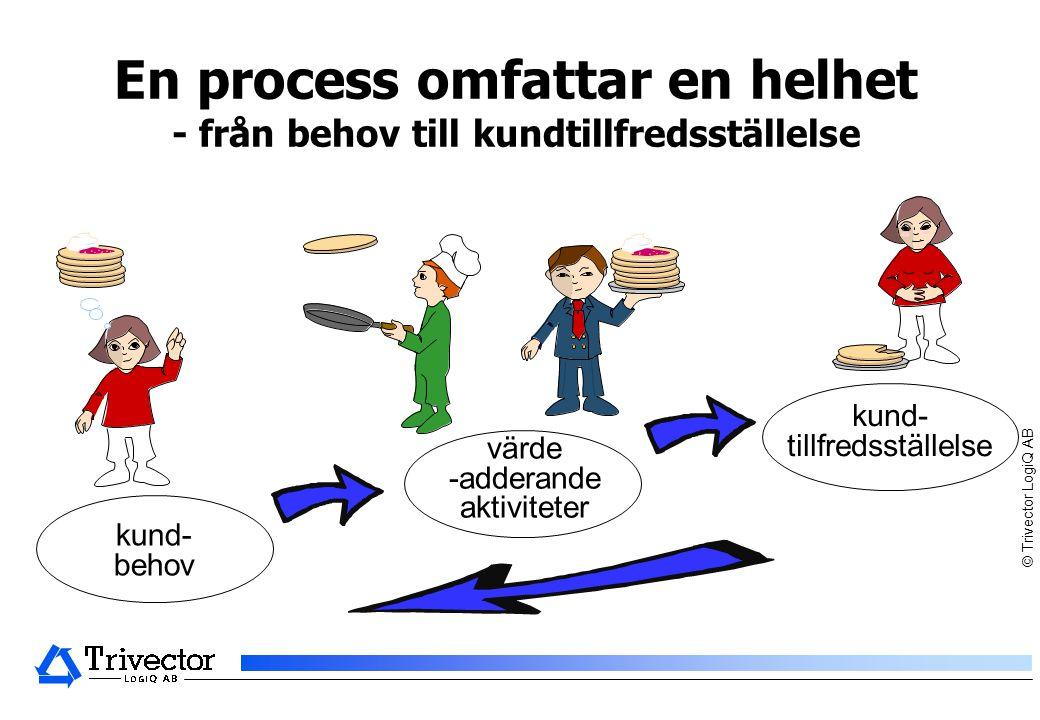 En process omfattar en helhet - från behov till kundtillfredsställelse