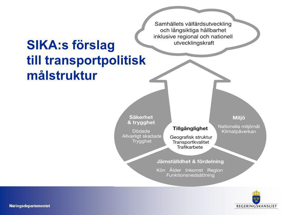 SIKA:s förslag till transportpolitisk målstruktur