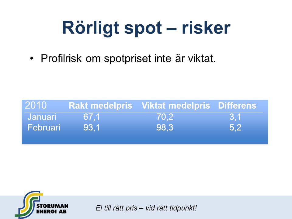 Rörligt spot – risker Profilrisk om spotpriset inte är viktat.