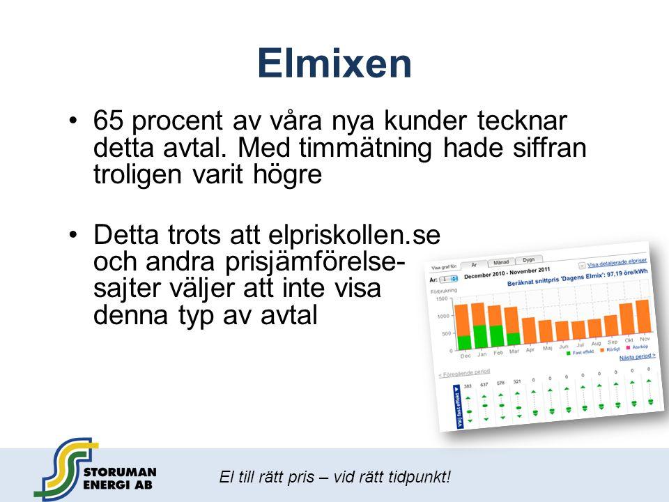 Elmixen 65 procent av våra nya kunder tecknar detta avtal. Med timmätning hade siffran troligen varit högre.