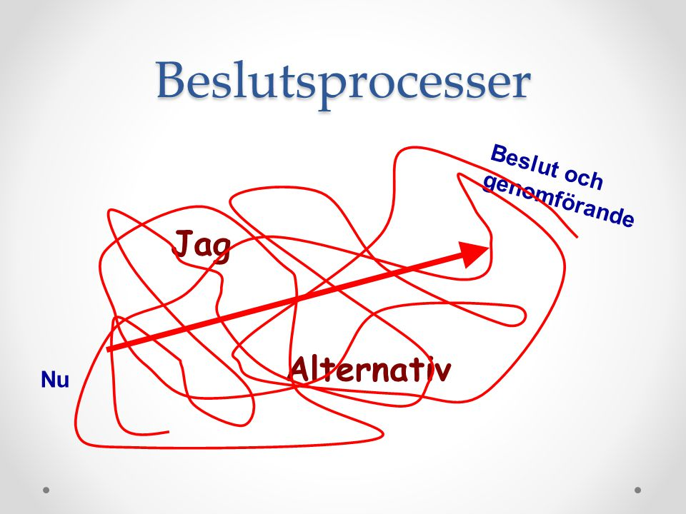 Beslutsprocesser Beslut och genomförande Jag Alternativ Nu