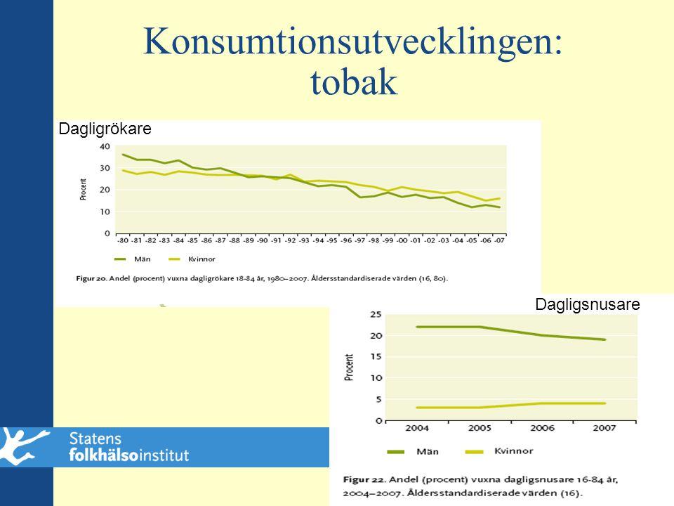 Konsumtionsutvecklingen: tobak