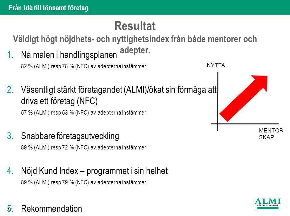 Resultat Väldigt högt nöjdhets- och nyttighetsindex från både mentorer och adepter.