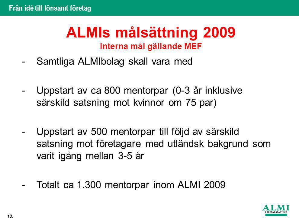 Interna mål gällande MEF
