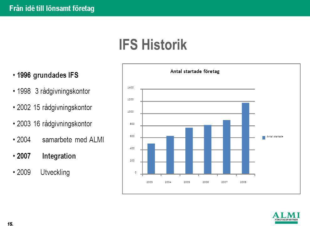 IFS Historik • 1998 3 rådgivningskontor • 2002 15 rådgivningskontor