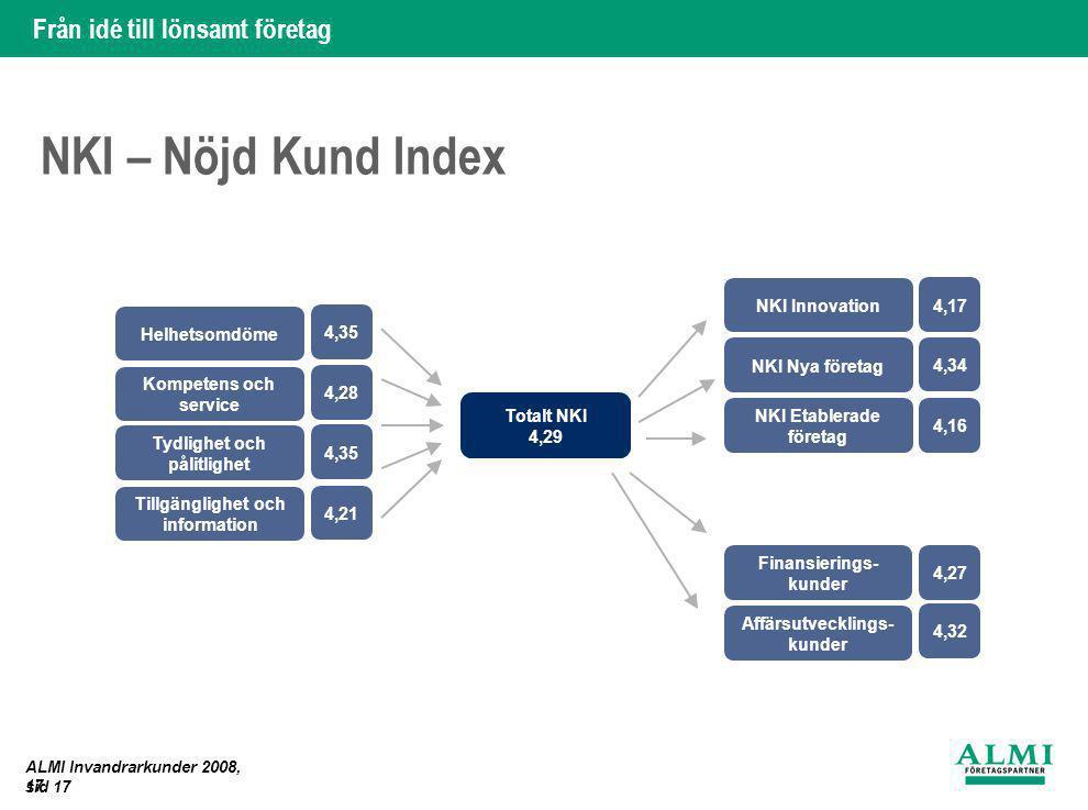 NKI – Nöjd Kund Index NKI Innovation 4,17 Helhetsomdöme 4,35
