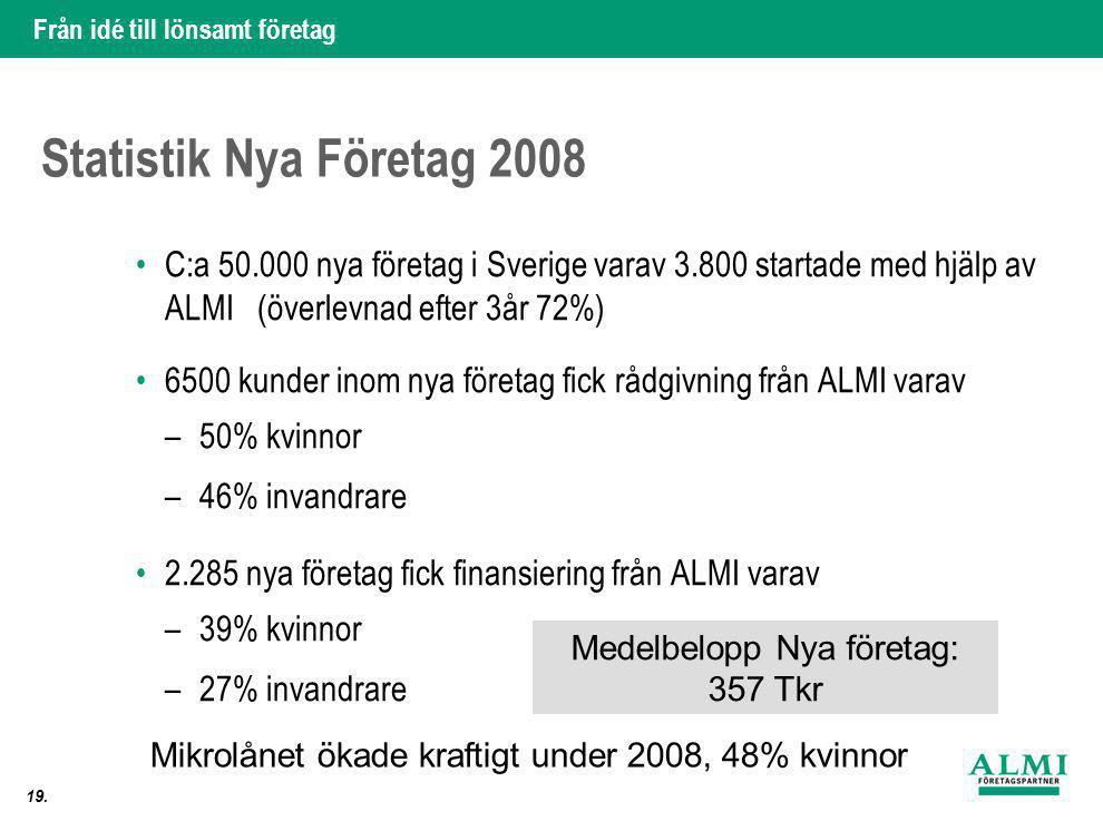 Statistik Nya Företag 2008 C:a 50.000 nya företag i Sverige varav 3.800 startade med hjälp av ALMI (överlevnad efter 3år 72%)