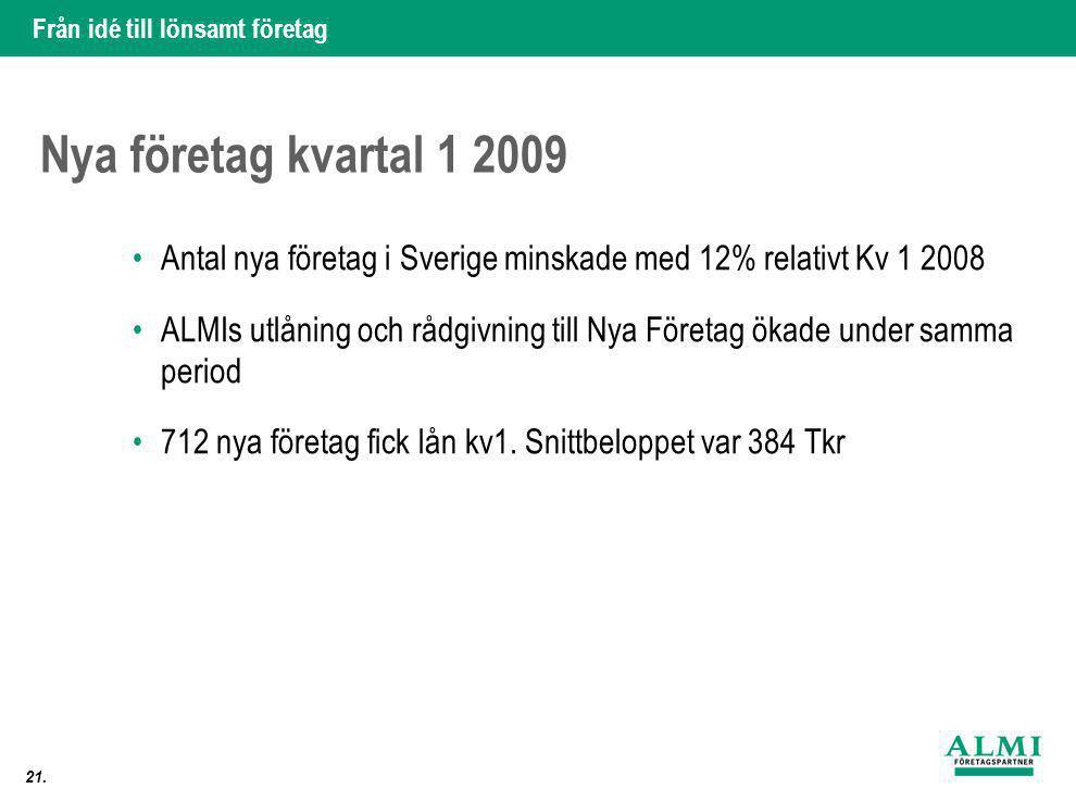 Nya företag kvartal 1 2009 Antal nya företag i Sverige minskade med 12% relativt Kv 1 2008.