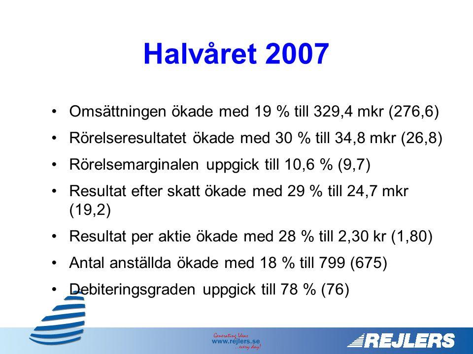Halvåret 2007 Omsättningen ökade med 19 % till 329,4 mkr (276,6)
