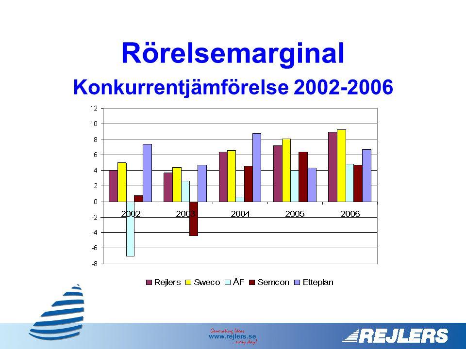 Konkurrentjämförelse 2002-2006
