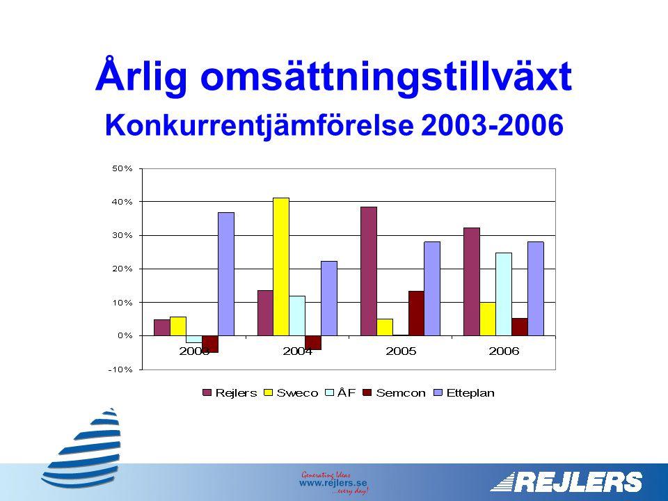 Årlig omsättningstillväxt Konkurrentjämförelse 2003-2006