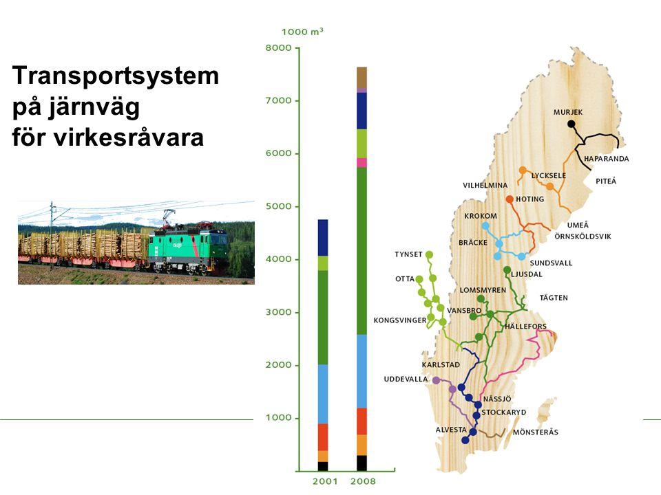 Transportsystem på järnväg för virkesråvara