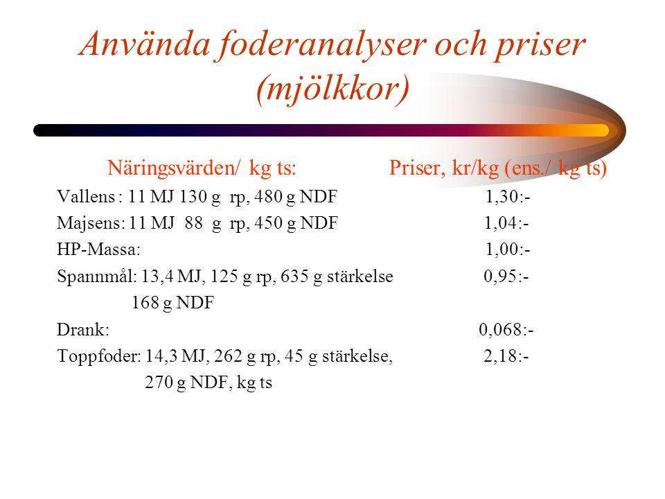 Använda foderanalyser och priser (mjölkkor)