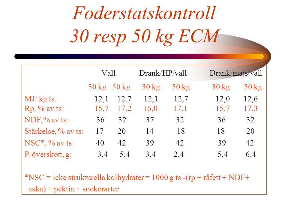 Foderstatskontroll 30 resp 50 kg ECM