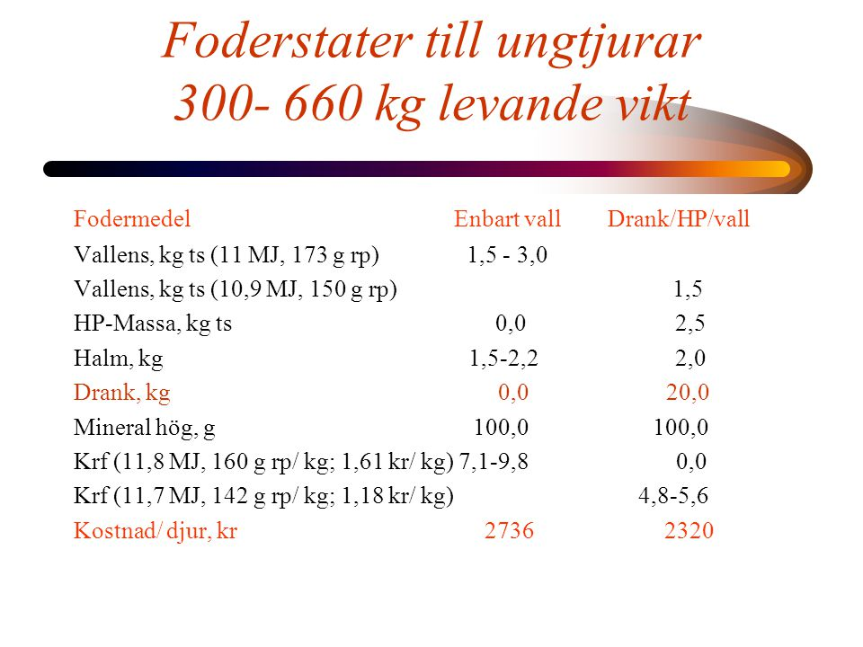 Foderstater till ungtjurar 300- 660 kg levande vikt