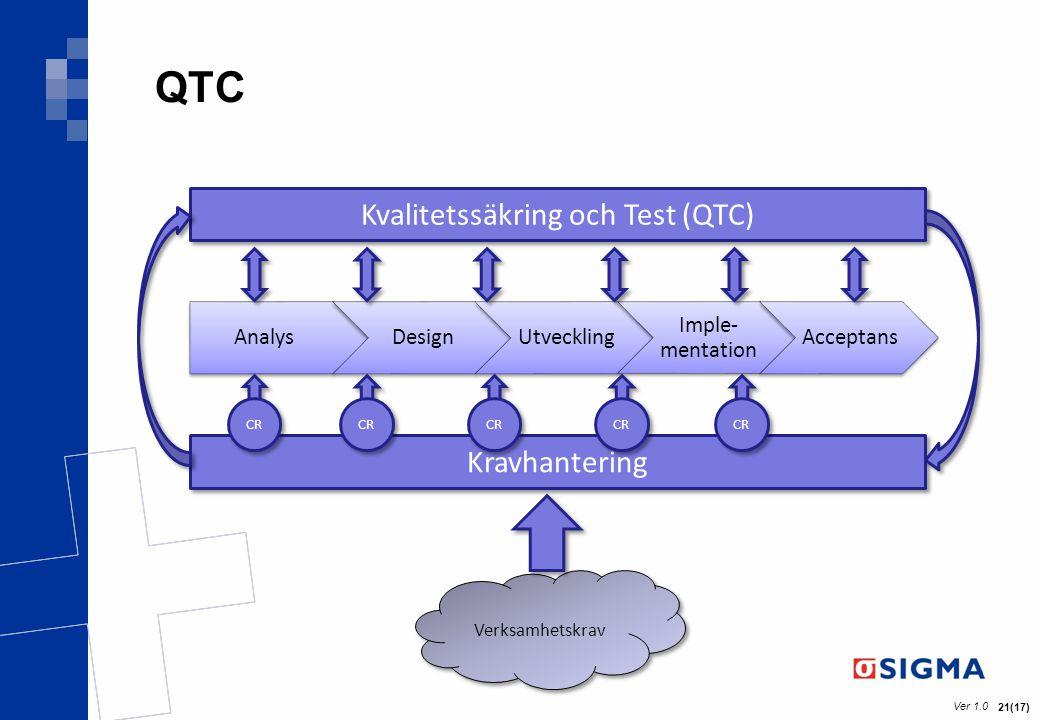 Kvalitetssäkring och Test (QTC)