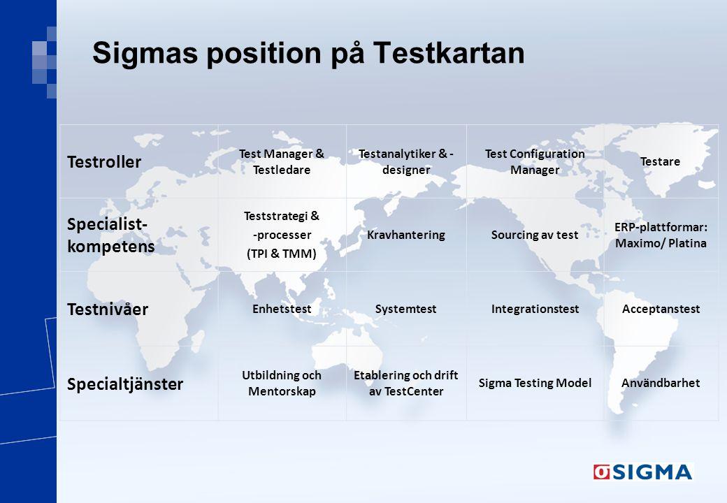 Sigmas position på Testkartan