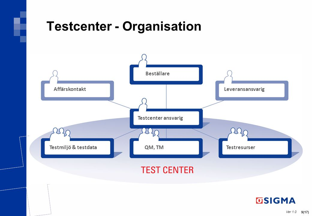 Testcenter - Organisation