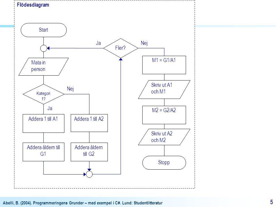 Flödesdiagram Start Ja Fler Nej M1 = G1/A1 Mata in person