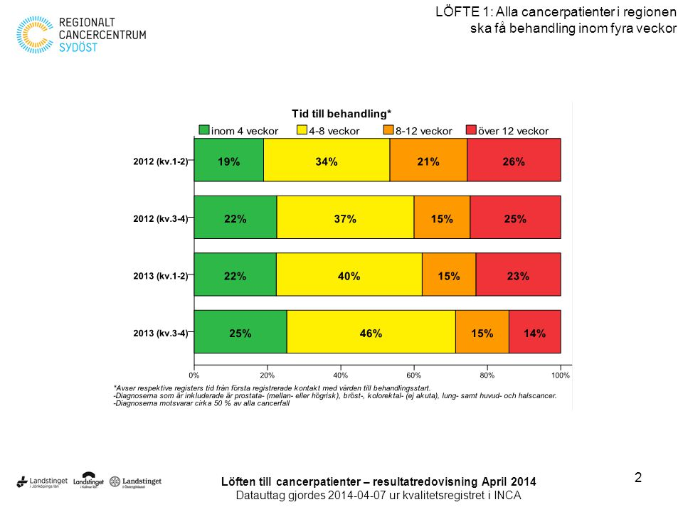 Löften till cancerpatienter – resultatredovisning April 2014